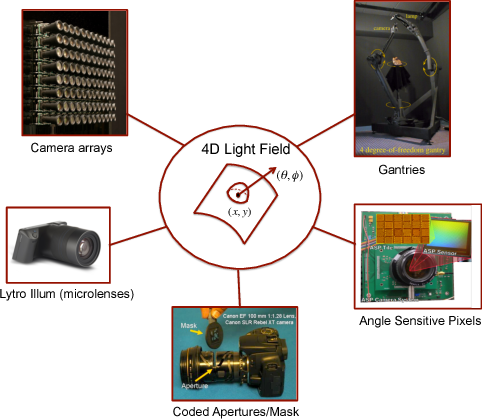 Figure 1 for Compressive Light Field Reconstructions using Deep Learning