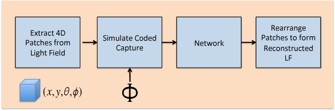 Figure 3 for Compressive Light Field Reconstructions using Deep Learning