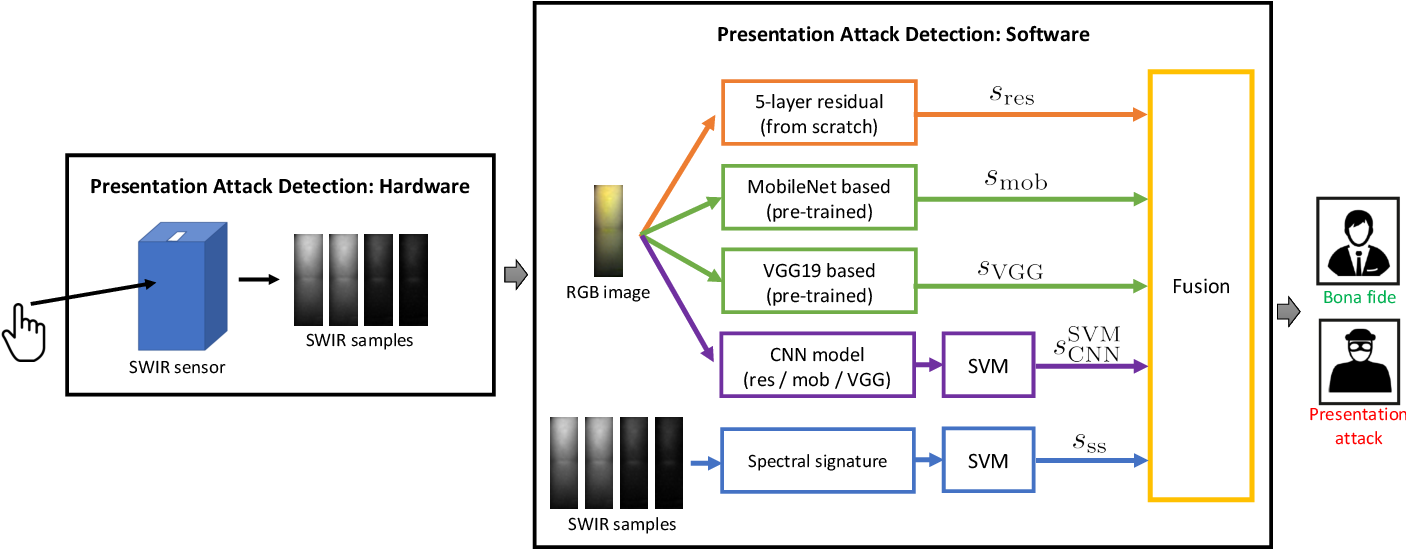 Figure 1 for Biometric Presentation Attack Detection: Beyond the Visible Spectrum