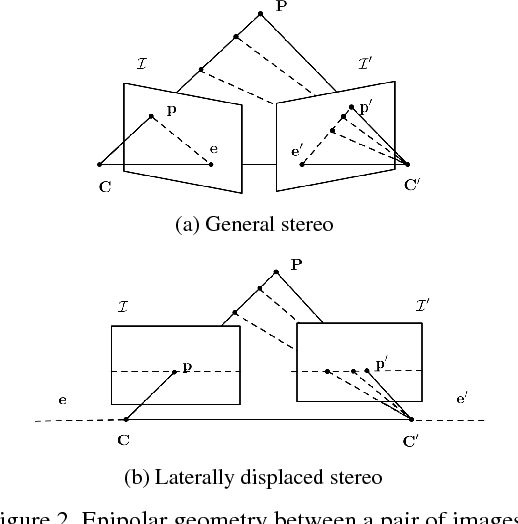 Figure 3 for DSR: Direct Self-rectification for Uncalibrated Dual-lens Cameras