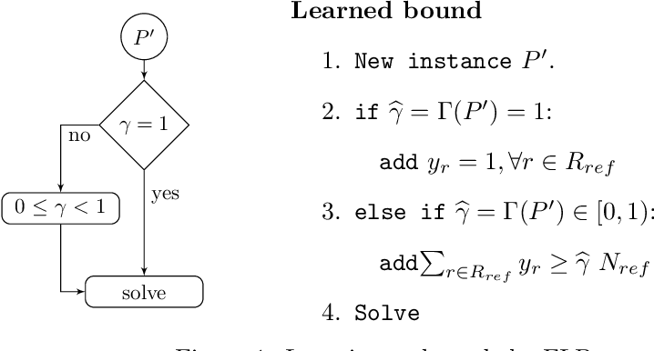 Figure 1 for Learning to Handle Parameter Perturbations in Combinatorial Optimization: an Application to Facility Location