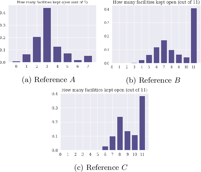 Figure 3 for Learning to Handle Parameter Perturbations in Combinatorial Optimization: an Application to Facility Location