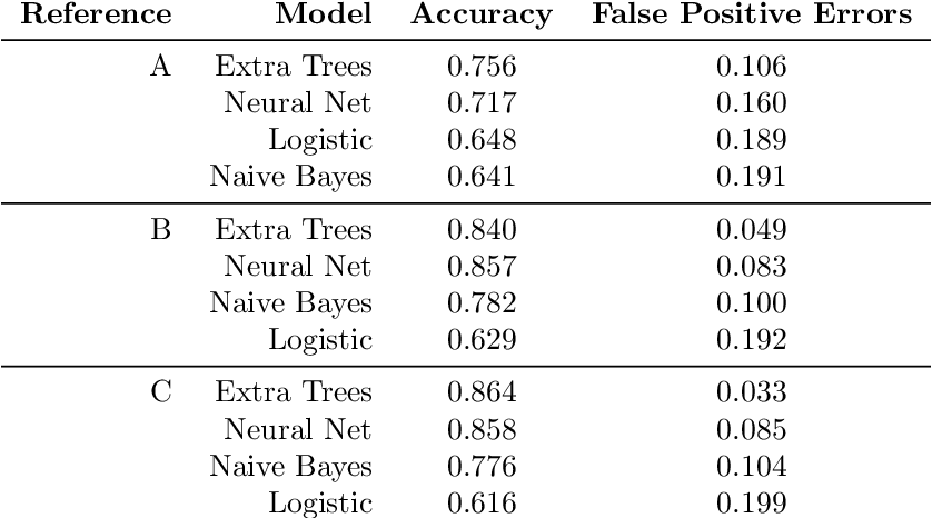 Figure 4 for Learning to Handle Parameter Perturbations in Combinatorial Optimization: an Application to Facility Location