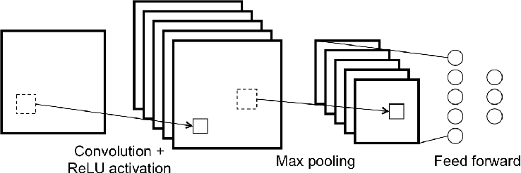 Figure 3 for Forecasting Crime with Deep Learning