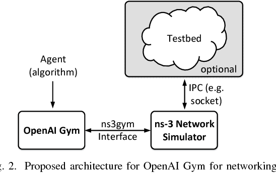 PDF] ns3-gym: Extending OpenAI Gym for Networking Research