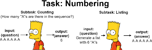 Figure 3 for Exploring Generalization Ability of Pretrained Language Models on Arithmetic and Logical Reasoning