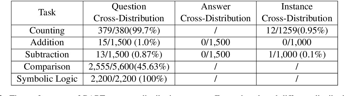 Figure 4 for Exploring Generalization Ability of Pretrained Language Models on Arithmetic and Logical Reasoning