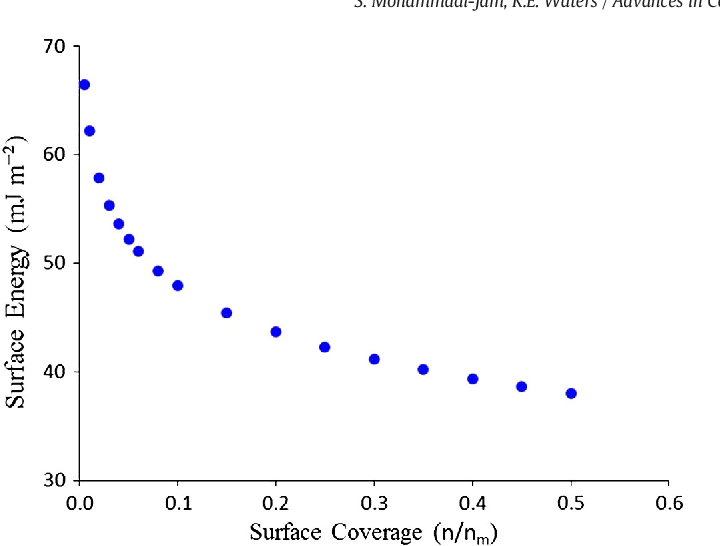 Figure 8 from Inverse gas chromatography applications: a