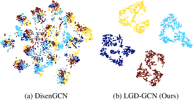 Figure 1 for LGD-GCN: Local and Global Disentangled Graph Convolutional Networks