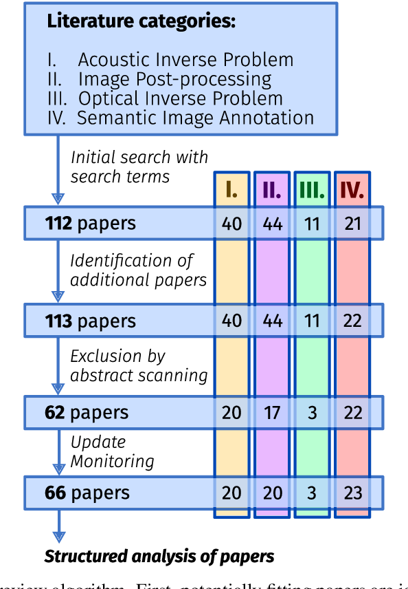 Figure 1 for Deep learning for biomedical photoacoustic imaging: A review