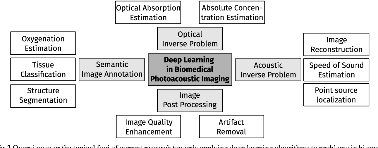 Figure 3 for Deep learning for biomedical photoacoustic imaging: A review
