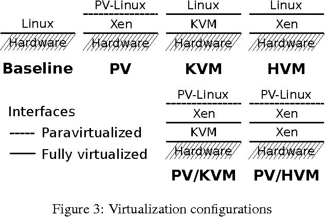 Figure 3 From Unshackle The Cloud Semantic Scholar