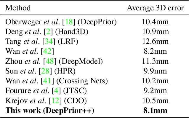 Figure 4 for DeepPrior++: Improving Fast and Accurate 3D Hand Pose Estimation