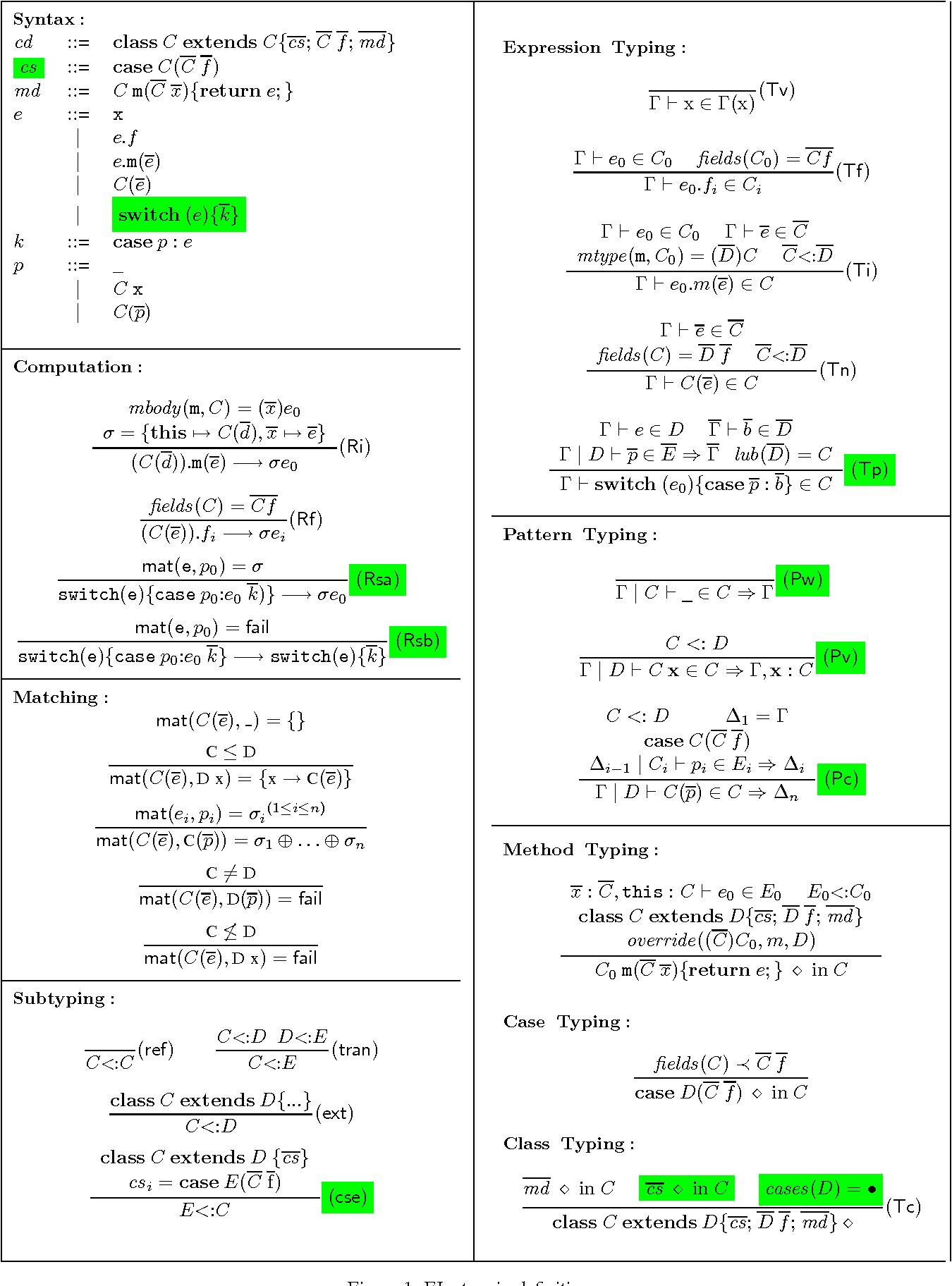 Figure 1: FJpat main definitions