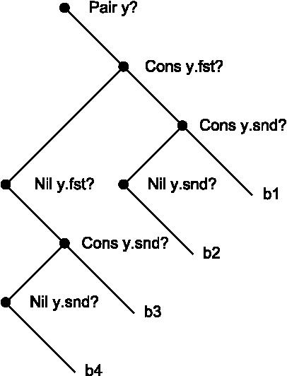 Figure 4: Decision diagram for example