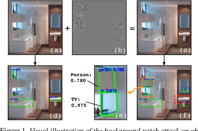 Figure 1 for Attacking Object Detectors via Imperceptible Patches on Background