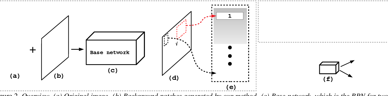 Figure 2 for Attacking Object Detectors via Imperceptible Patches on Background