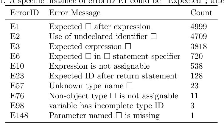 Figure 2 for MACER: A Modular Framework for Accelerated Compilation Error Repair