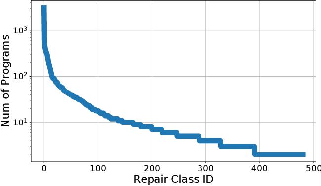 Figure 4 for MACER: A Modular Framework for Accelerated Compilation Error Repair