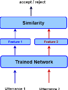 Figure 1 for Deep multi-metric learning for text-independent speaker verification
