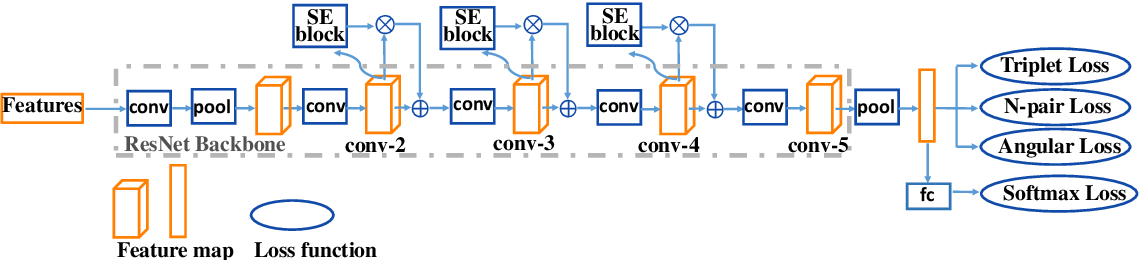 Figure 3 for Deep multi-metric learning for text-independent speaker verification