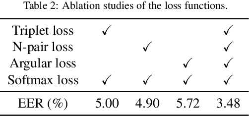 Figure 4 for Deep multi-metric learning for text-independent speaker verification