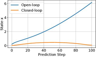 Figure 2 for Differential Dynamic Programming with Nonlinear Safety Constraints Under System Uncertainties