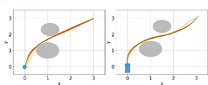 Figure 4 for Differential Dynamic Programming with Nonlinear Safety Constraints Under System Uncertainties