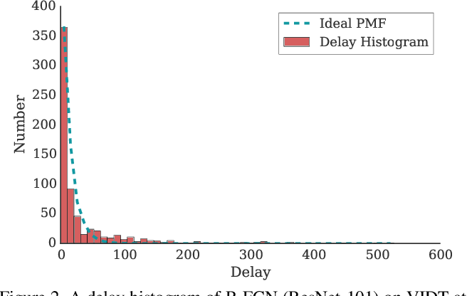 Figure 3 for A Delay Metric for Video Object Detection: What Average Precision Fails to Tell