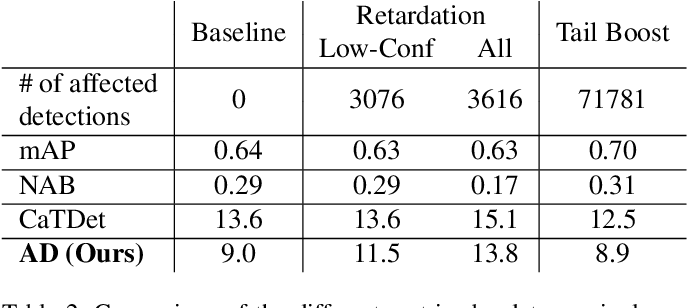 Figure 4 for A Delay Metric for Video Object Detection: What Average Precision Fails to Tell
