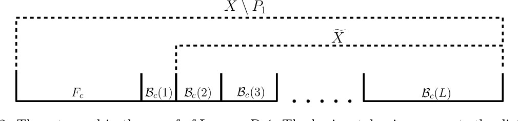 Figure 3 for A Constant Approximation Algorithm for Sequential No-Substitution k-Median Clustering under a Random Arrival Order