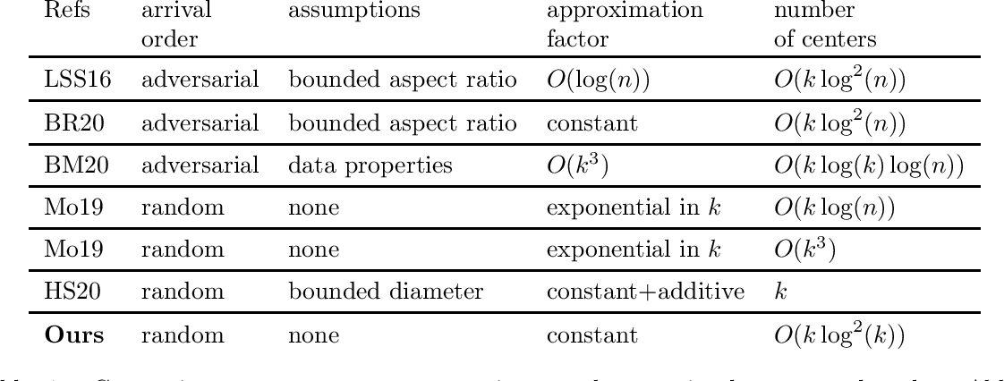 Figure 1 for A Constant Approximation Algorithm for Sequential No-Substitution k-Median Clustering under a Random Arrival Order
