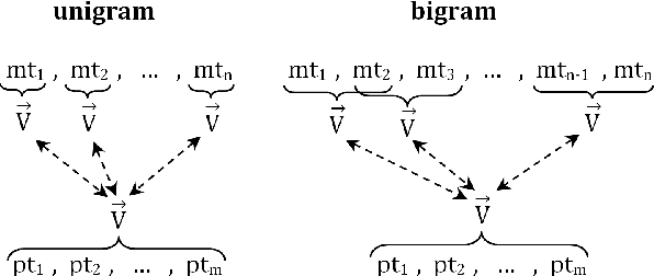 Figure 1 for A Semantically Motivated Approach to Compute ROUGE Scores
