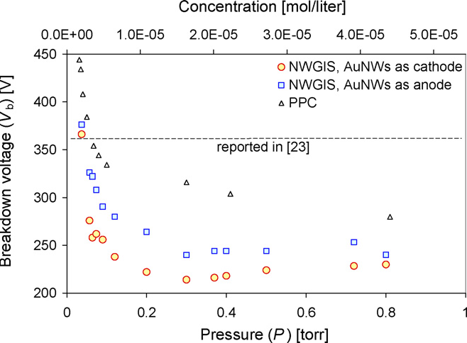 Fig. 9. Vb–P characteristic curves of the NWGIS and PPC, in sub-Torr Ar at T a m