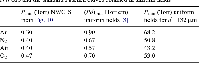 Table 2 Comparison of the P values at which minimum Vb is measured, between our NWGIS and the standard Paschen curves obtained in uniform fields