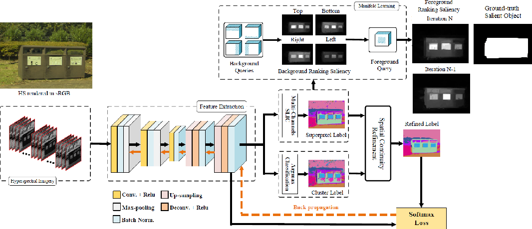 Figure 1 for Salient object detection on hyperspectral images using features learned from unsupervised segmentation task
