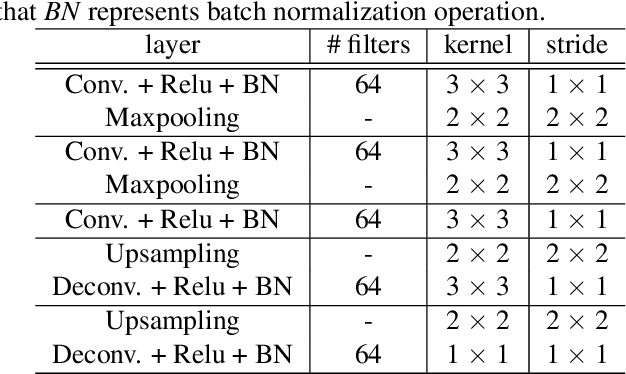 Figure 2 for Salient object detection on hyperspectral images using features learned from unsupervised segmentation task