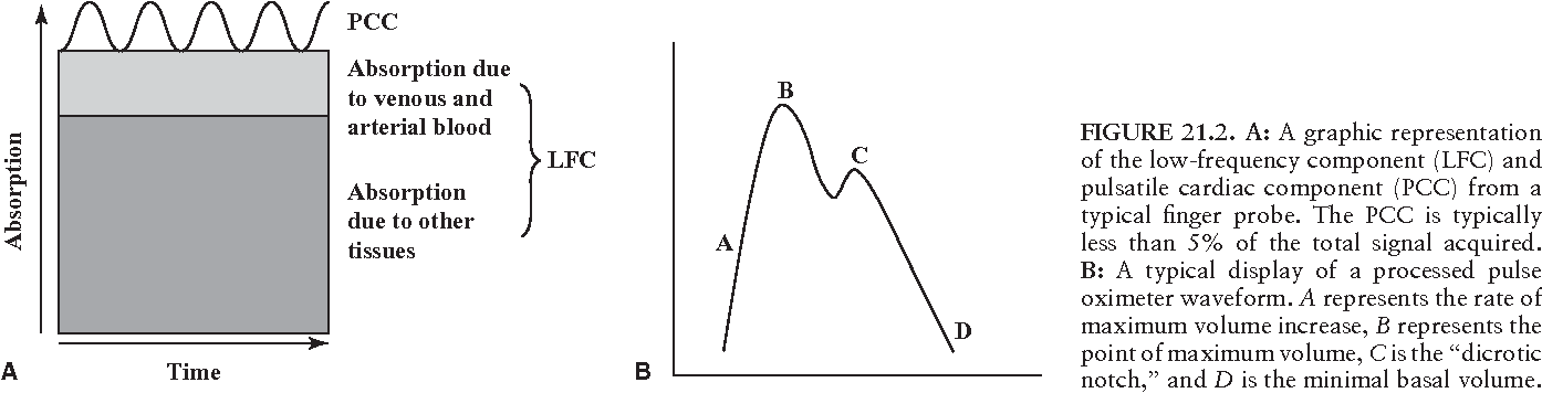 Pulse oximetry and plethysmography semantic scholar figure 212 ccuart Image collections