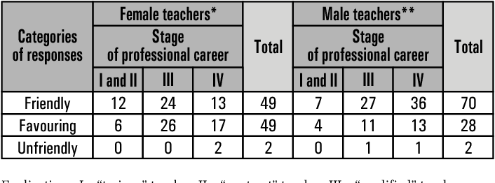 Teachers performance in relation to the