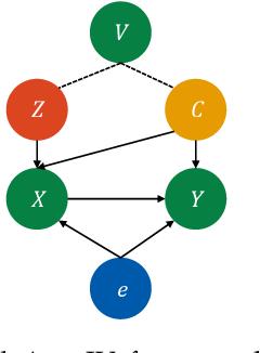 Figure 1 for Auto IV: Counterfactual Prediction via Automatic Instrumental Variable Decomposition