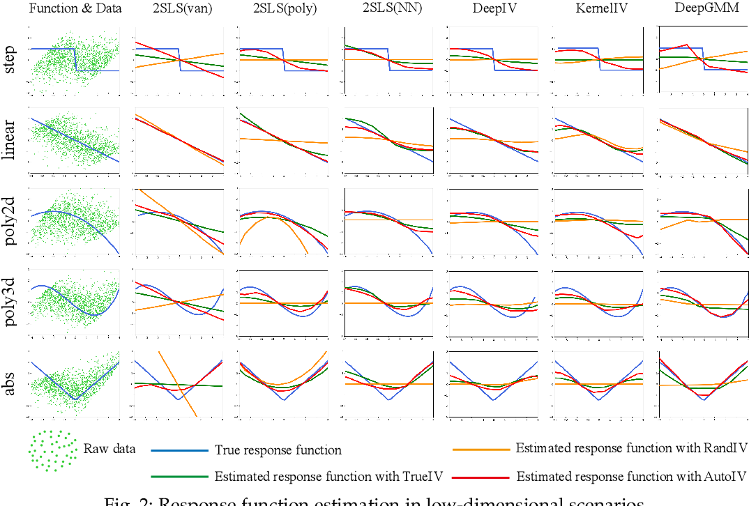 Figure 3 for Auto IV: Counterfactual Prediction via Automatic Instrumental Variable Decomposition