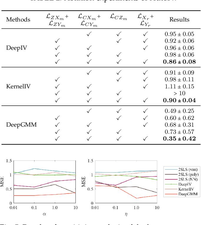 Figure 4 for Auto IV: Counterfactual Prediction via Automatic Instrumental Variable Decomposition