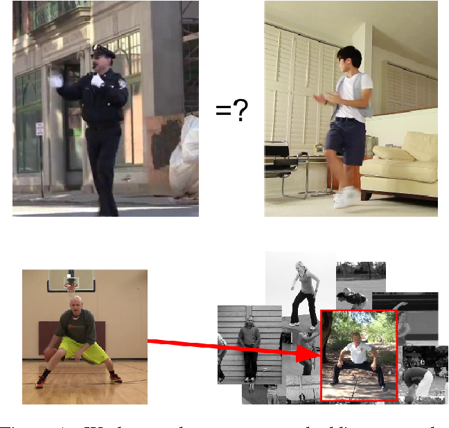 Figure 1 for Pose Embeddings: A Deep Architecture for Learning to Match Human Poses