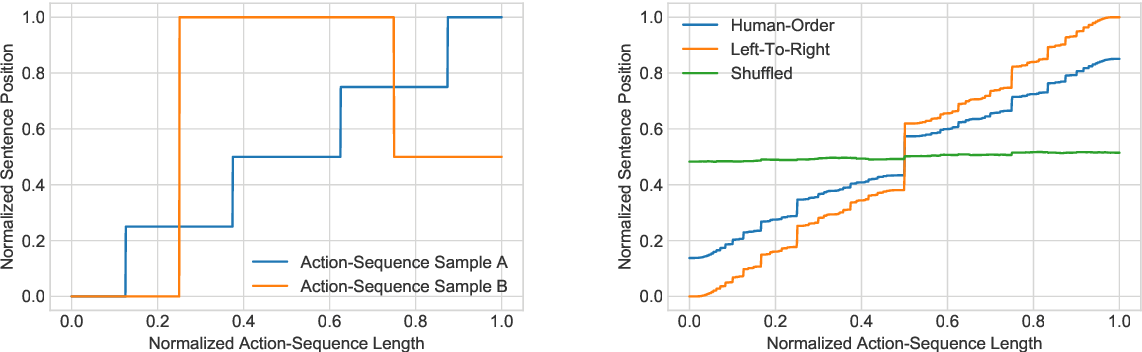 Figure 2 for Learning Non-Monotonic Automatic Post-Editing of Translations from Human Orderings
