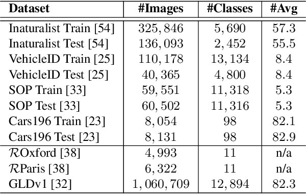 Figure 2 for Recall@k Surrogate Loss with Large Batches and Similarity Mixup
