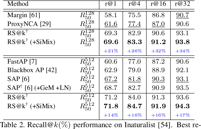 Figure 4 for Recall@k Surrogate Loss with Large Batches and Similarity Mixup