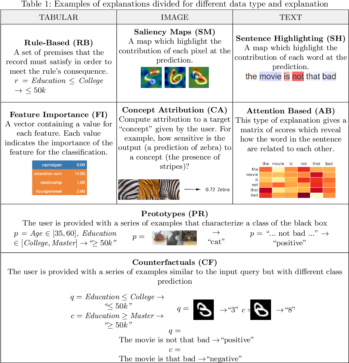 Figure 1 for Benchmarking and Survey of Explanation Methods for Black Box Models