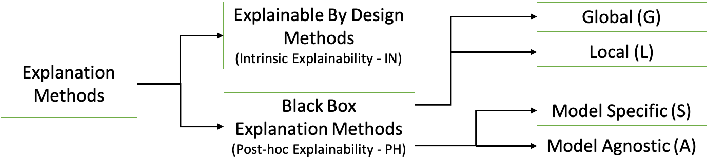 Figure 2 for Benchmarking and Survey of Explanation Methods for Black Box Models