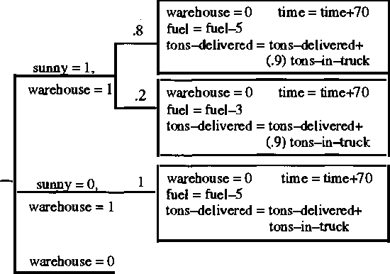 Figure 1 for Efficient Decision-Theoretic Planning: Techniques and Empirical Analysis