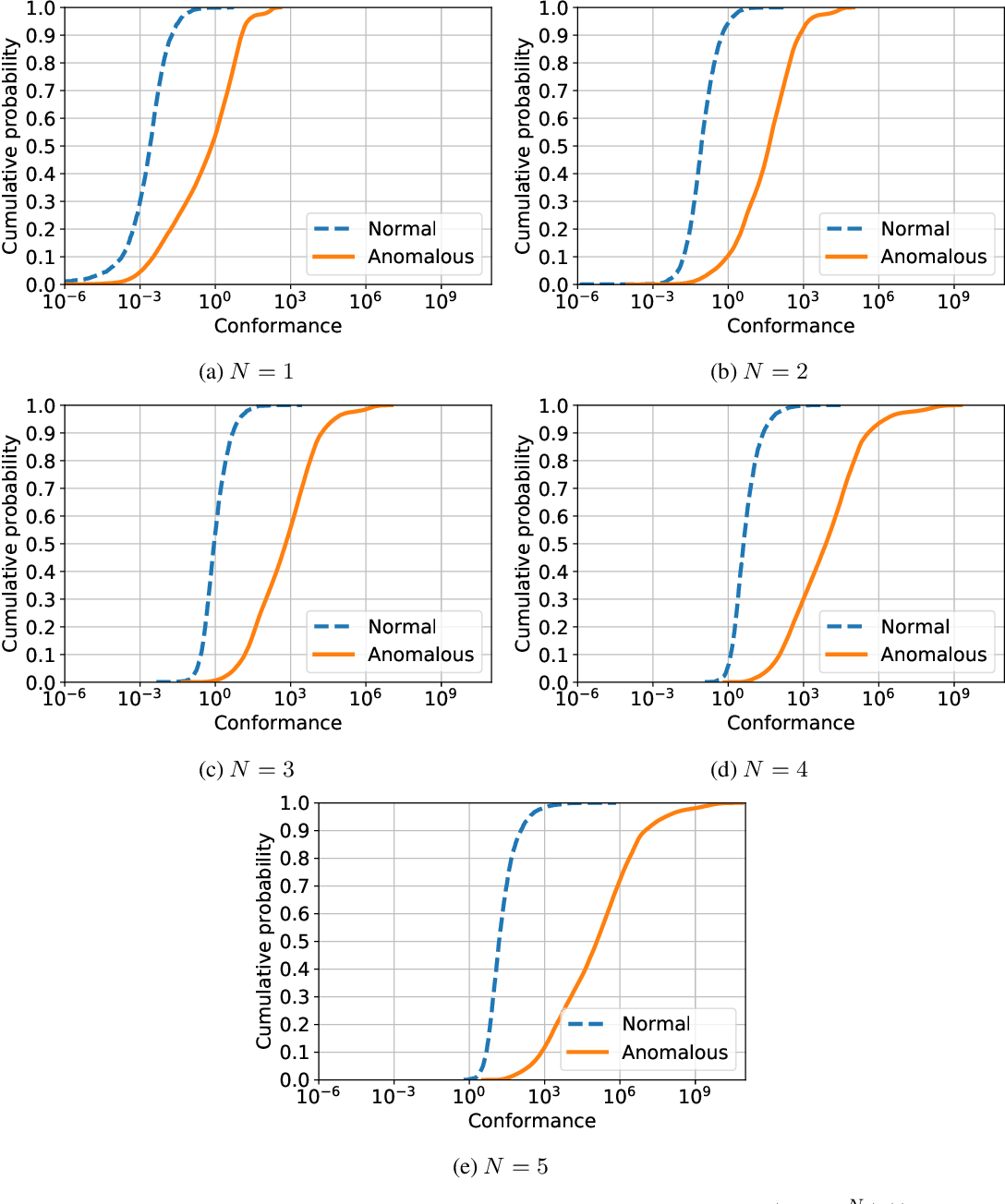 Figure 4 for Anomaly detection on streamed data